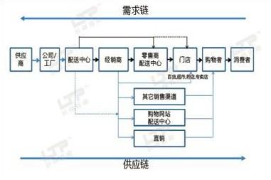 渠道规划和管理:销售渠道规划与管理,销售管理,ka品类管理,流通渠道